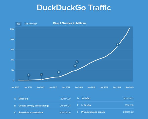 Duckduckgo - Moteur de recherche alternatif